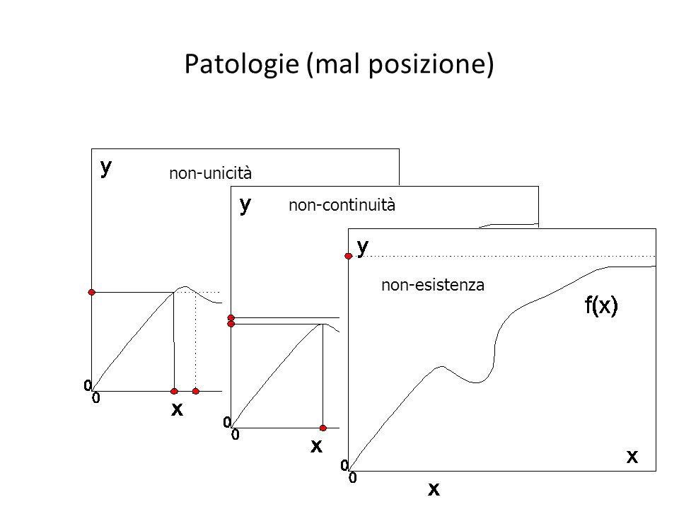 Patologie (mal posizione)