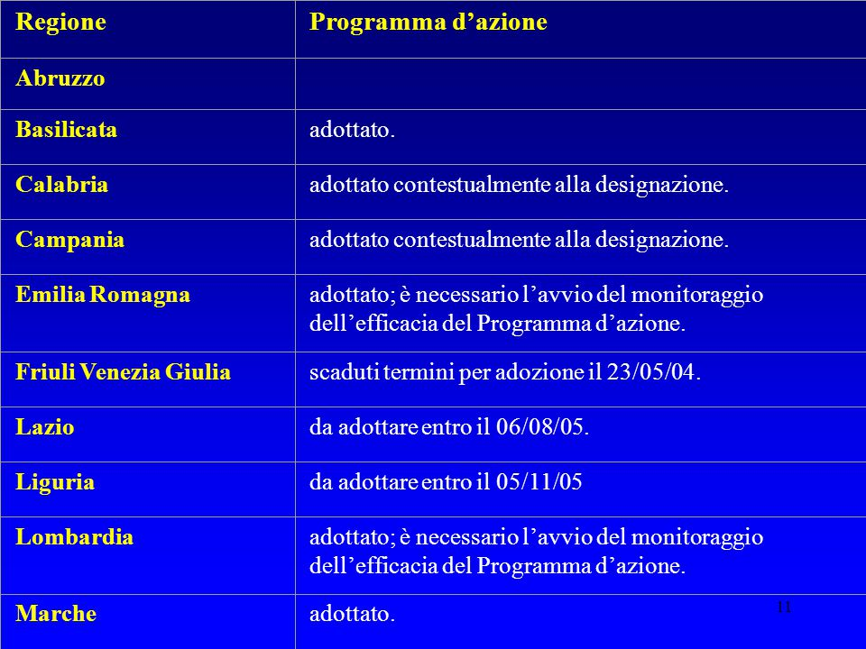 Regione Programma d'azione Abruzzo Basilicata adottato. Calabria