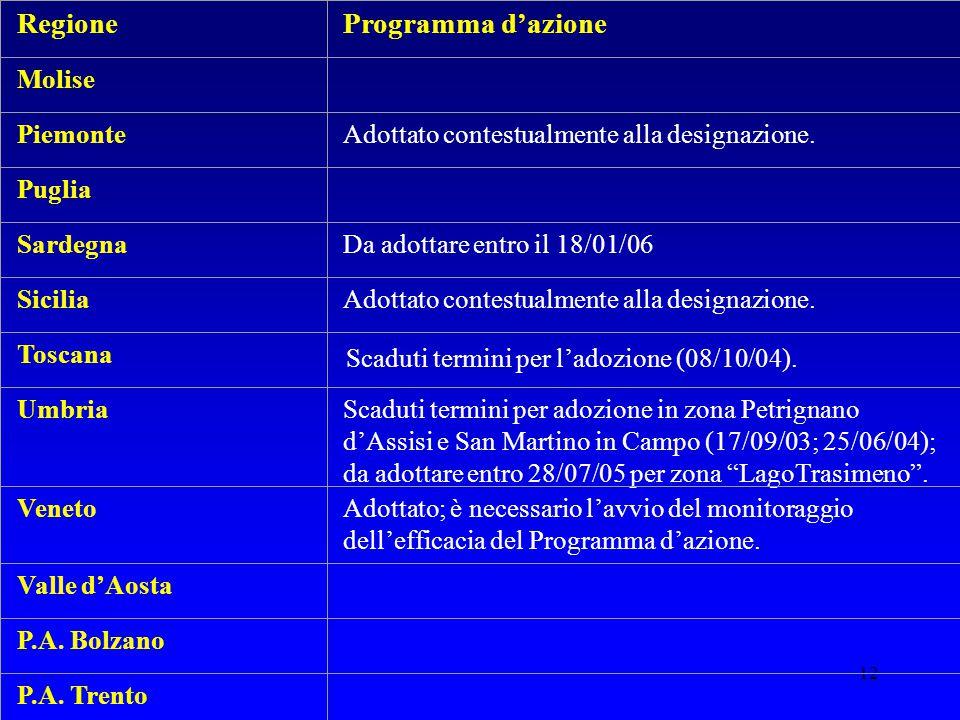 Regione Programma d'azione Molise Piemonte