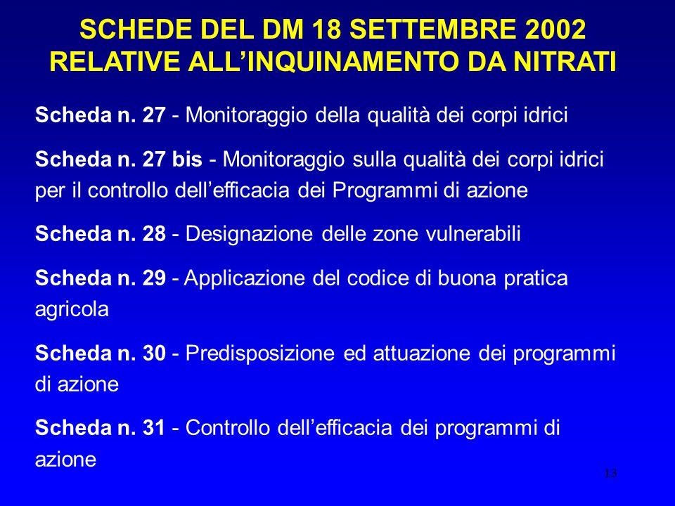 SCHEDE DEL DM 18 SETTEMBRE 2002 RELATIVE ALL'INQUINAMENTO DA NITRATI