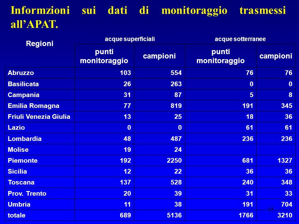 Informzioni sui dati di monitoraggio trasmessi all'APAT.