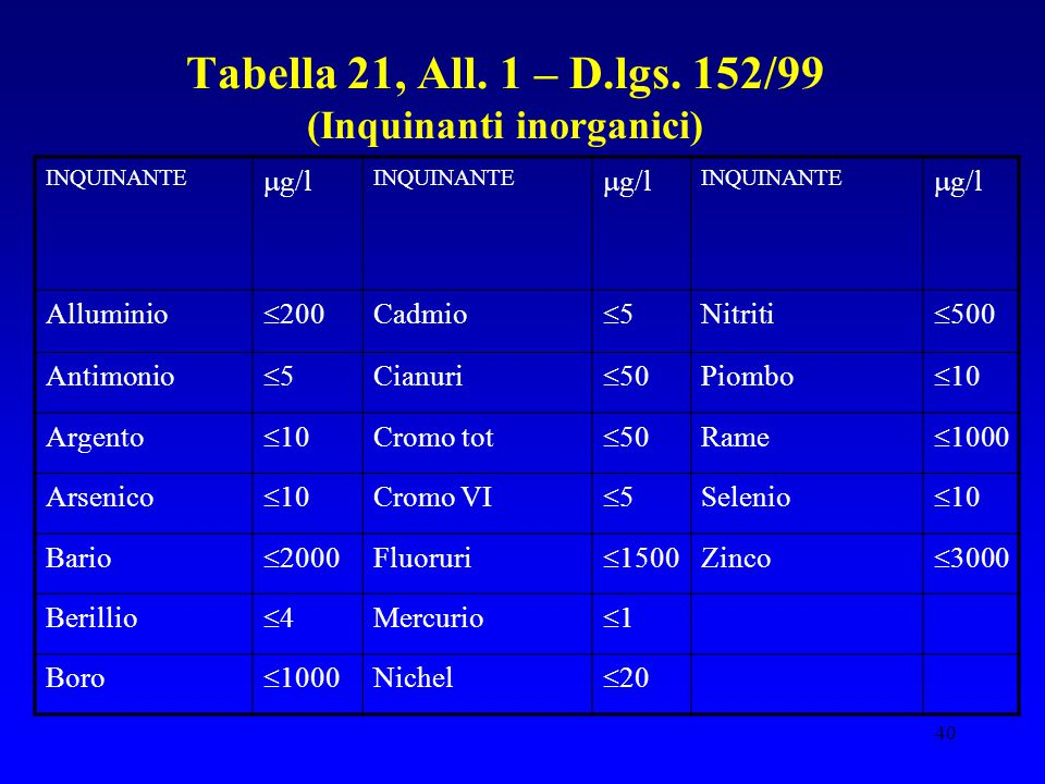 Tabella 21, All. 1 – D.lgs. 152/99 (Inquinanti inorganici)