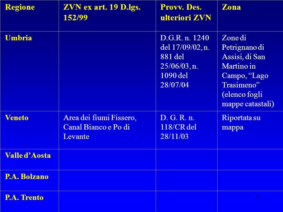 Provv. Des. ulteriori ZVN Zona