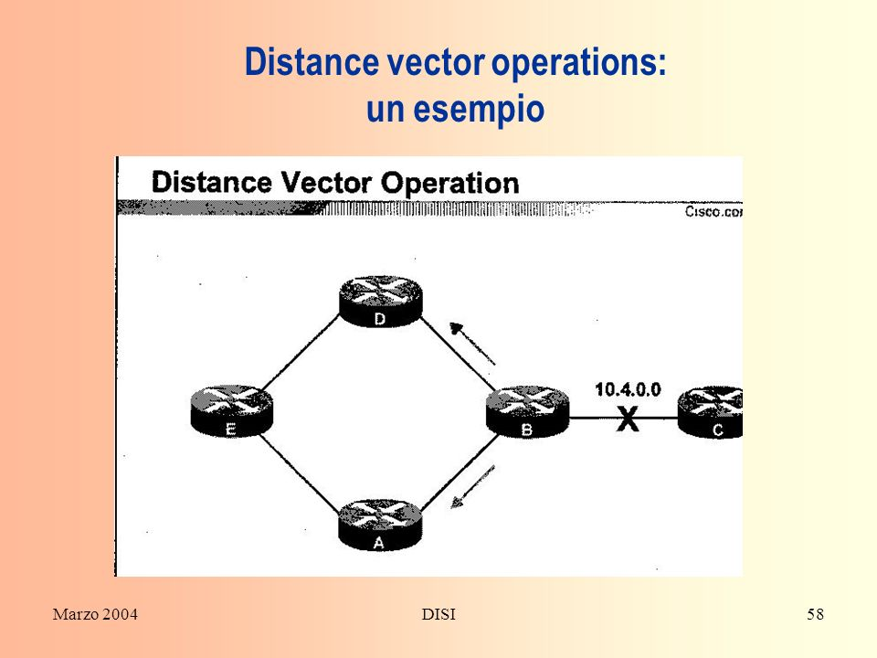 Distance vector operations: un esempio