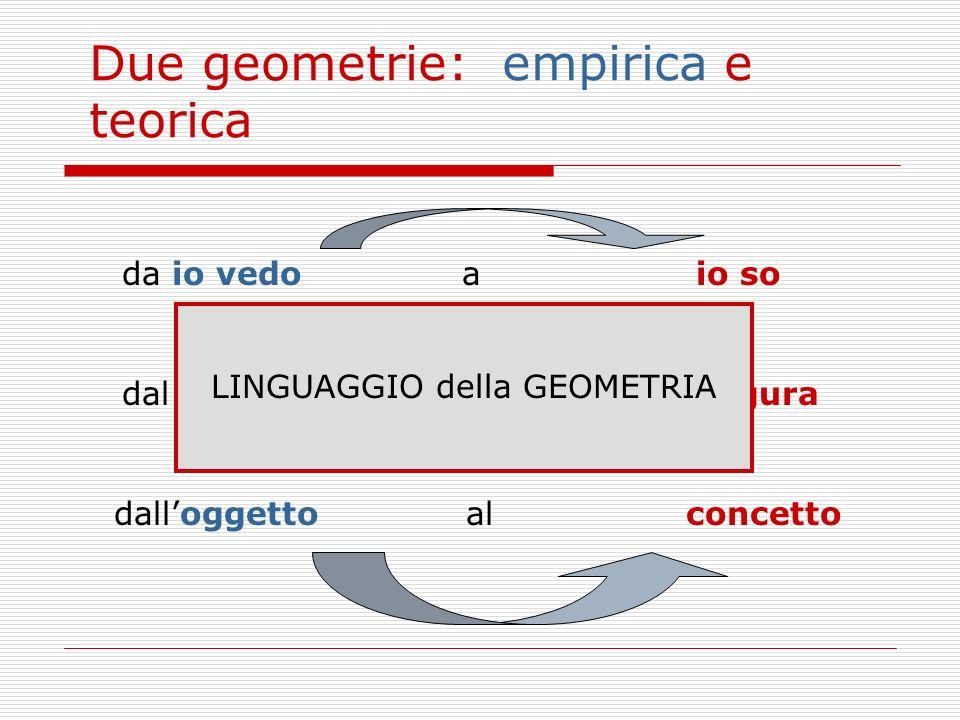 LINGUAGGIO della GEOMETRIA