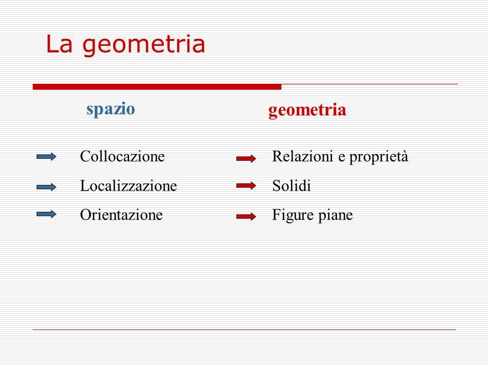 La geometria spazio geometria Collocazione Localizzazione Orientazione