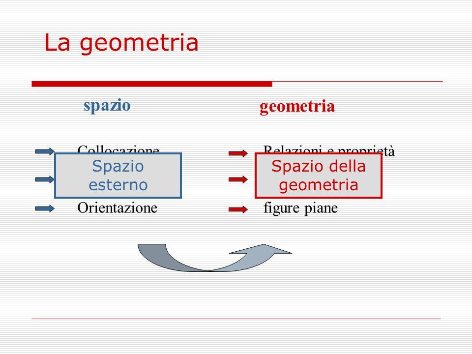 Spazio della geometria