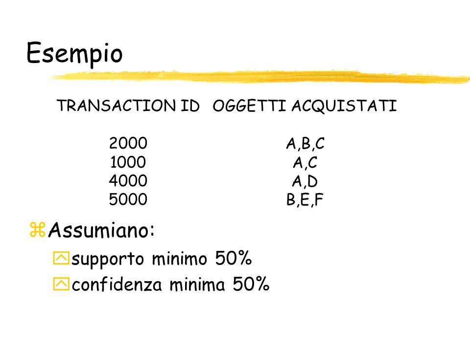Esempio Assumiano: supporto minimo 50% confidenza minima 50%