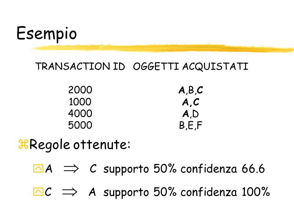 Esempio Regole ottenute: A  C supporto 50% confidenza 66.6