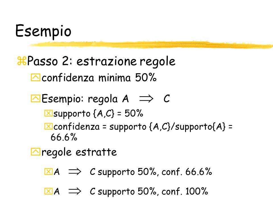 Esempio Passo 2: estrazione regole confidenza minima 50%