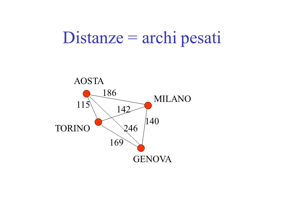 Distanze = archi pesati