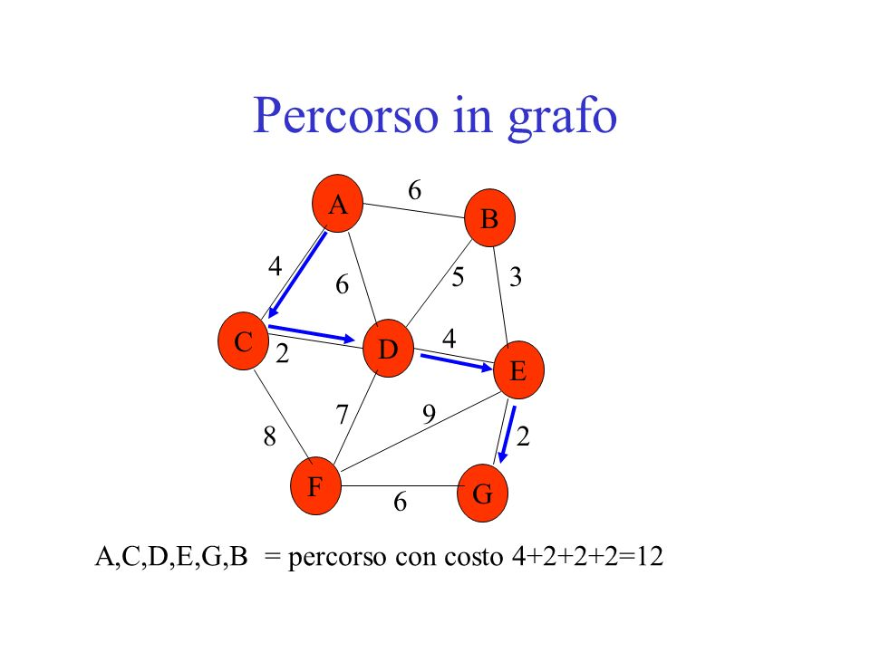 Percorso in grafo F G 6 8 5 7 A B C D E 9 2 3 4