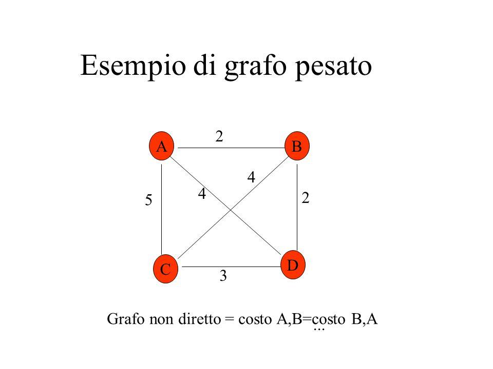 Esempio di grafo pesato