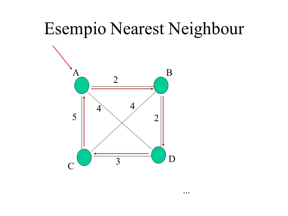 Esempio Nearest Neighbour