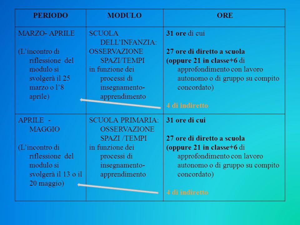 PERIODO MODULO. ORE. MARZO- APRILE. (L'incontro di riflessione del modulo si svolgerà il 25 marzo o l'8 aprile)