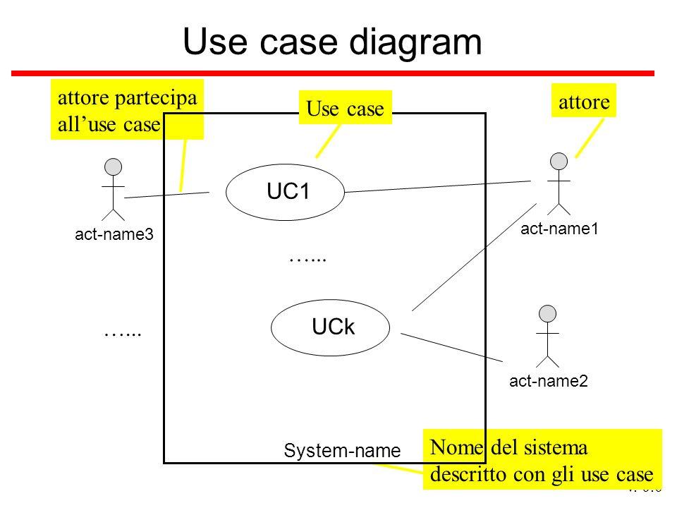 Use case diagram attore partecipa all'use case attore Use case UC1