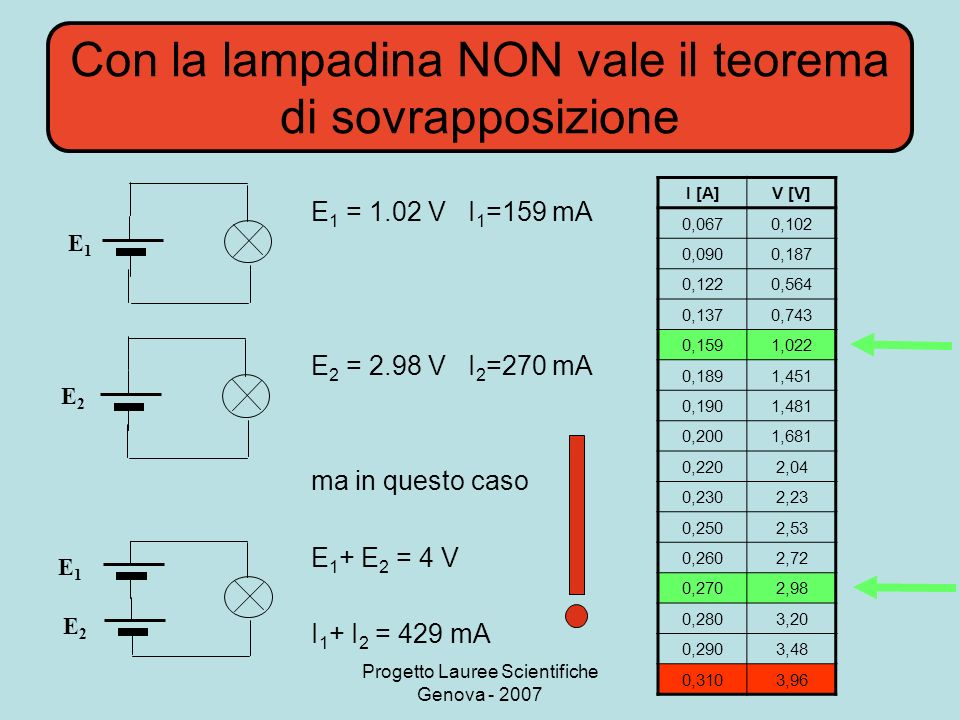 Con la lampadina NON vale il teorema di sovrapposizione