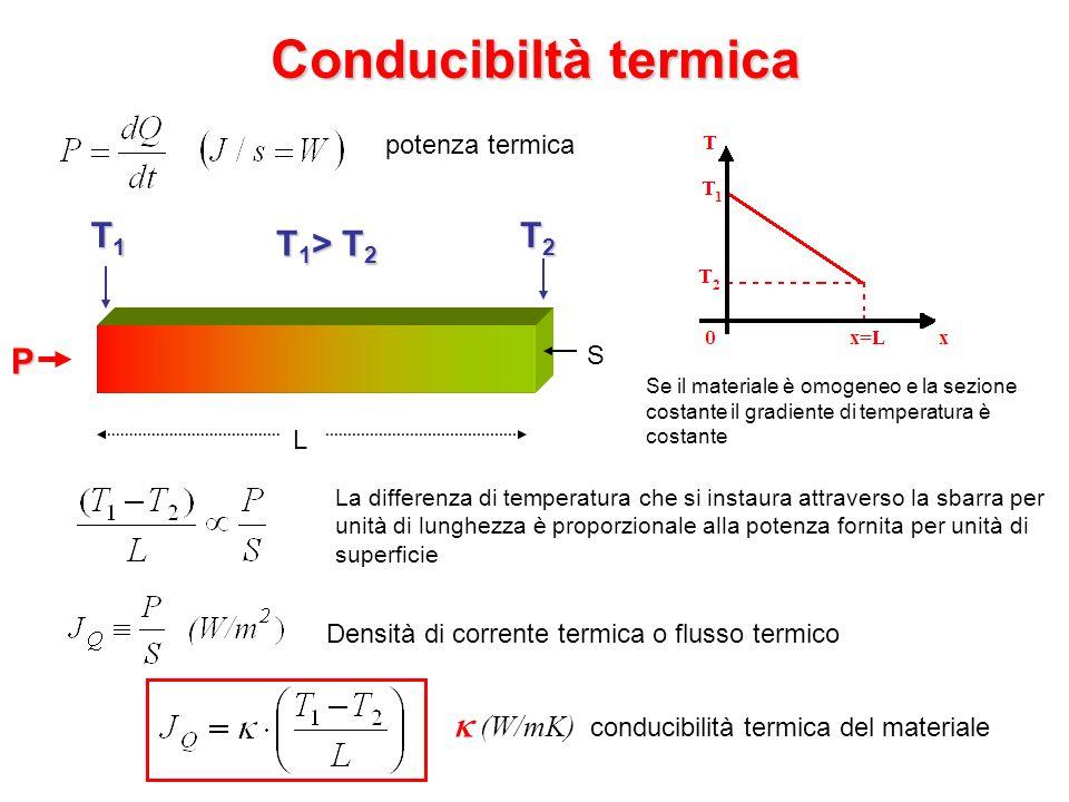 Conducibiltà termica T1 T2 T1> T2 P