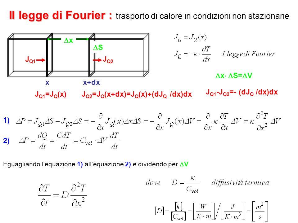 II legge di Fourier : trasporto di calore in condizioni non stazionarie