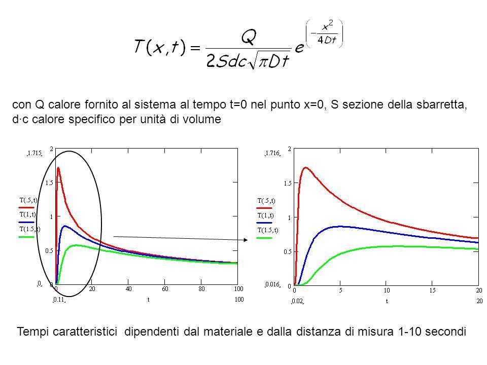 con Q calore fornito al sistema al tempo t=0 nel punto x=0, S sezione della sbarretta, d·c calore specifico per unità di volume