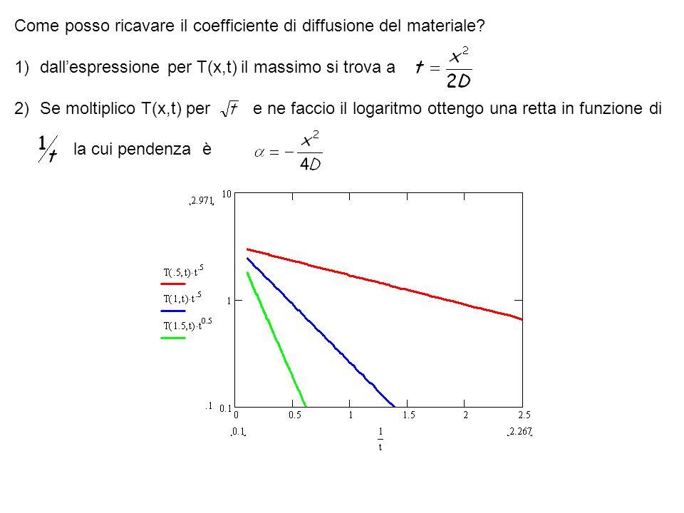 Come posso ricavare il coefficiente di diffusione del materiale