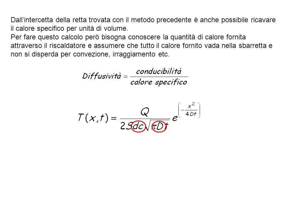 Dall'intercetta della retta trovata con il metodo precedente è anche possibile ricavare il calore specifico per unità di volume.
