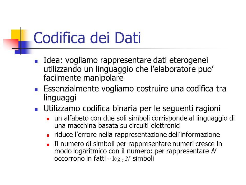 Codifica dei Dati Idea: vogliamo rappresentare dati eterogenei utilizzando un linguaggio che l'elaboratore puo' facilmente manipolare.