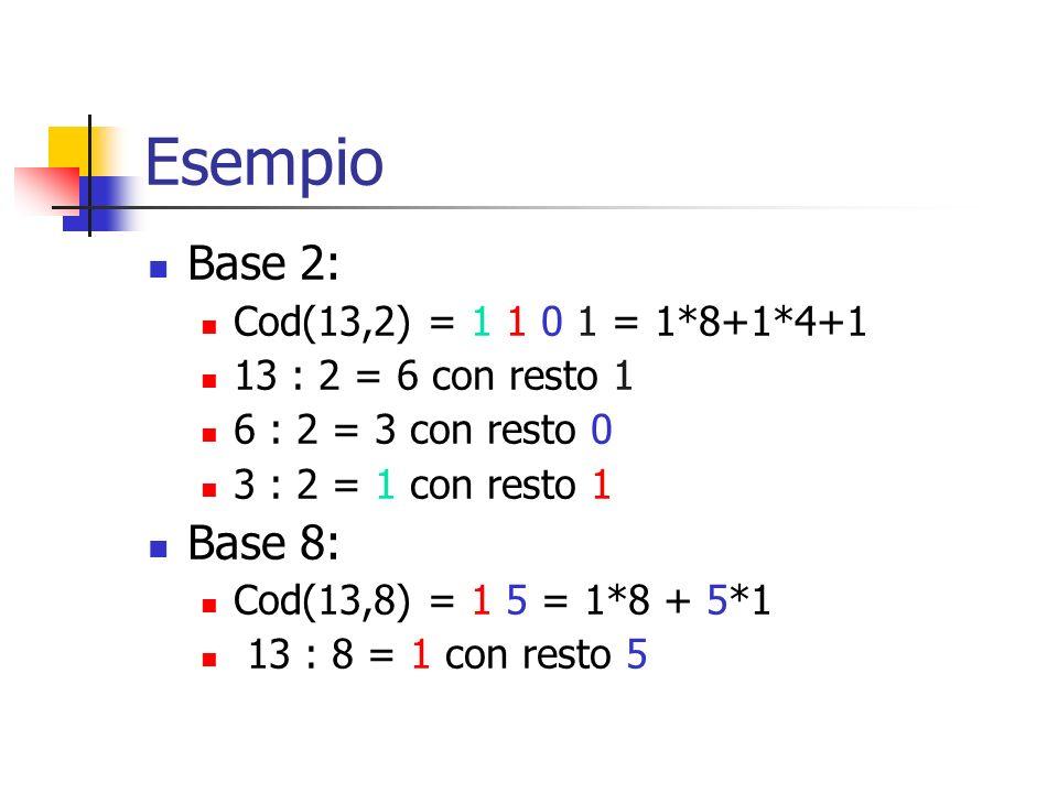 Esempio Base 2: Base 8: Cod(13,2) = 1 1 0 1 = 1*8+1*4+1
