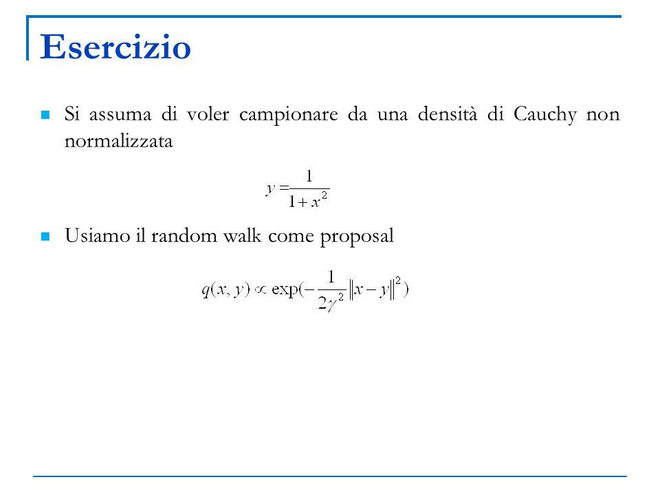 Esercizio Si assuma di voler campionare da una densità di Cauchy non normalizzata. Usiamo il random walk come proposal.