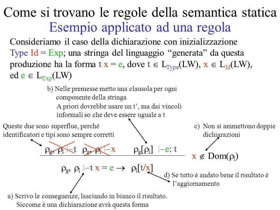 Come si trovano le regole della semantica statica Esempio applicato ad una regola