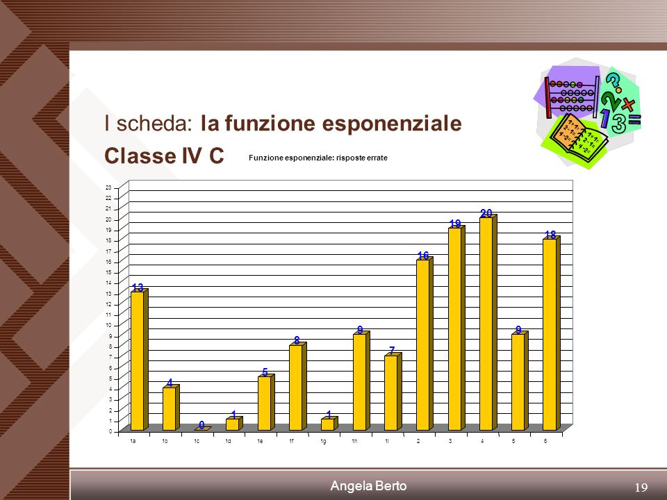 I scheda: la funzione esponenziale Classe IV C