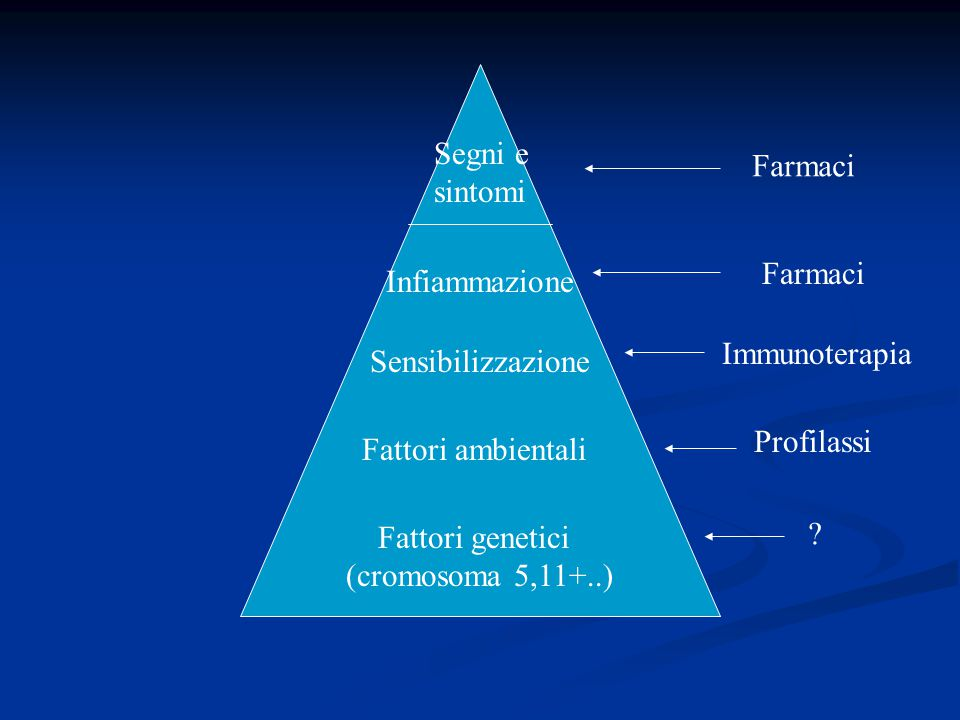 Segni e sintomi. Farmaci. Farmaci. Infiammazione. Immunoterapia. Sensibilizzazione. Profilassi.