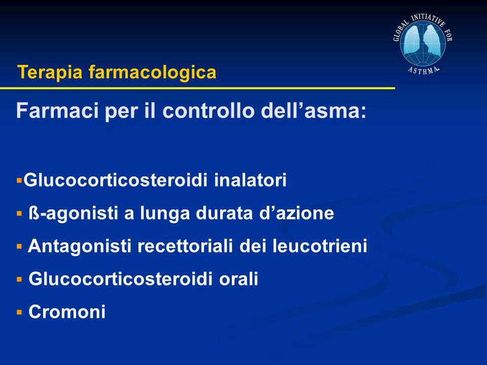 Farmaci per il controllo dell'asma: