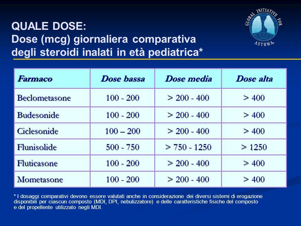 QUALE DOSE: Dose (mcg) giornaliera comparativa degli steroidi inalati in età pediatrica* Farmaco. Dose bassa.