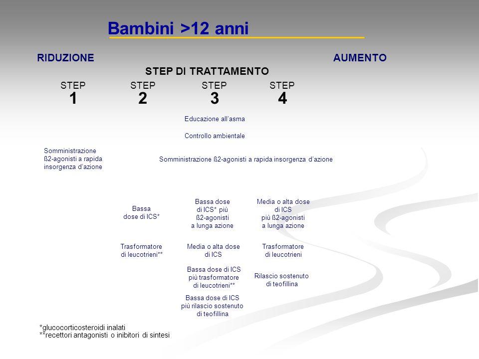 Bambini >12 anni RIDUZIONE AUMENTO STEP DI TRATTAMENTO
