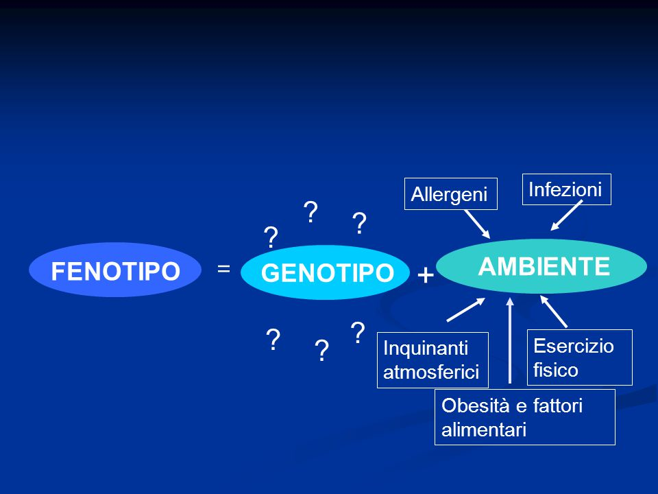 + AMBIENTE FENOTIPO GENOTIPO = Infezioni Allergeni