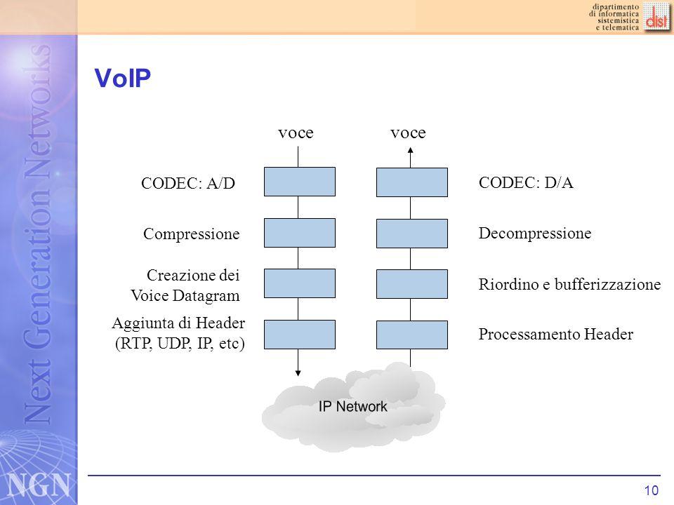 VoIP voce voce CODEC: A/D CODEC: D/A Compressione Decompressione