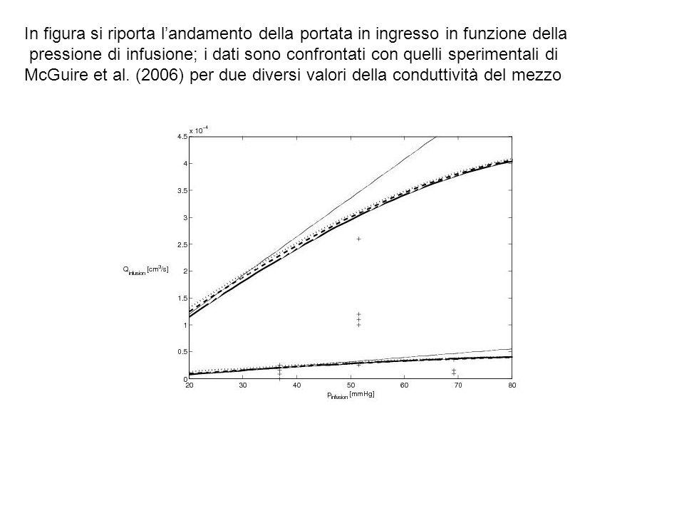 In figura si riporta l'andamento della portata in ingresso in funzione della