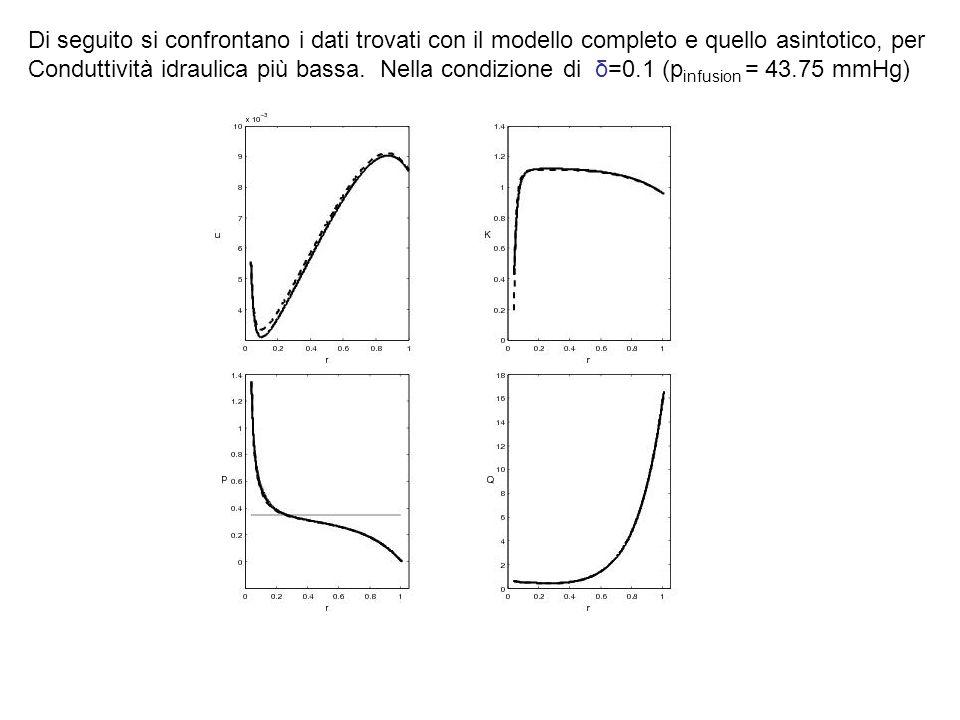 Di seguito si confrontano i dati trovati con il modello completo e quello asintotico, per