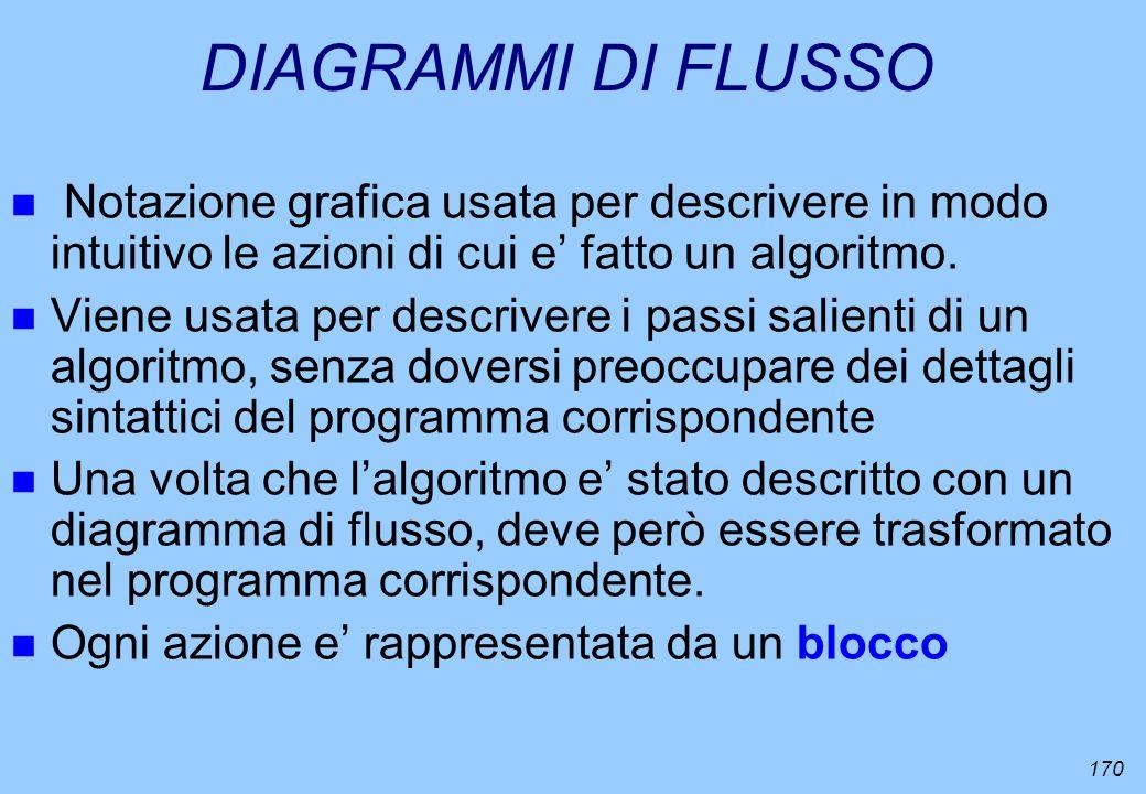 DIAGRAMMI DI FLUSSO Notazione grafica usata per descrivere in modo intuitivo le azioni di cui e' fatto un algoritmo.