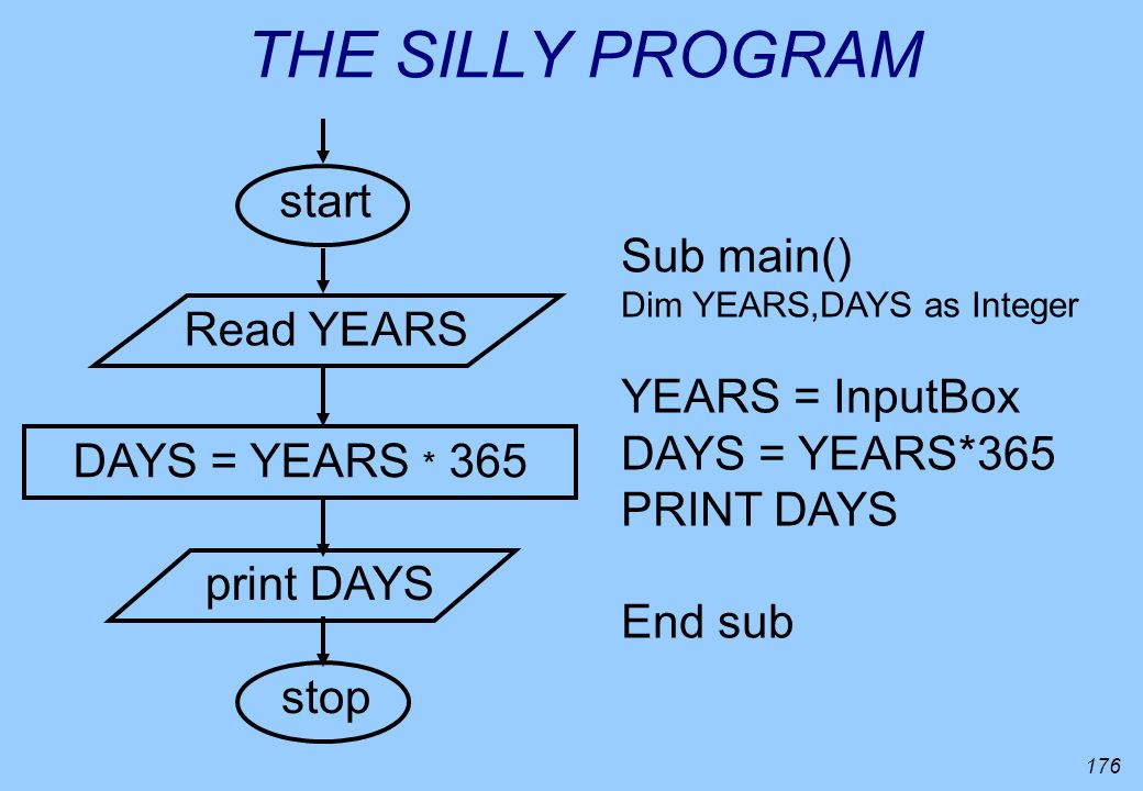 THE SILLY PROGRAM start Sub main() Read YEARS YEARS = InputBox