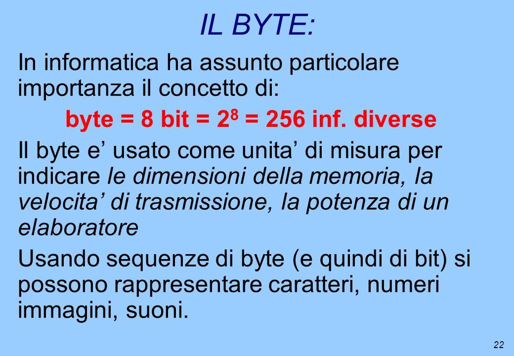 IL BYTE: In informatica ha assunto particolare importanza il concetto di: byte = 8 bit = 28 = 256 inf. diverse.