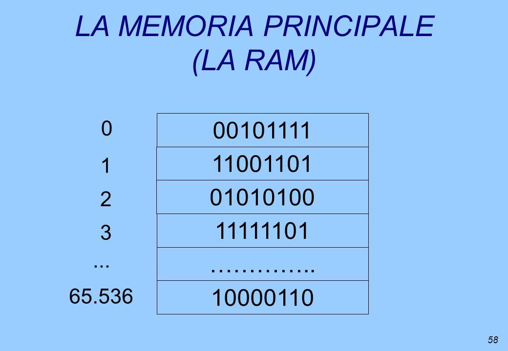 LA MEMORIA PRINCIPALE (LA RAM)