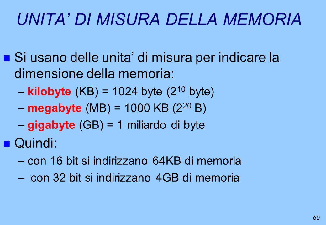 UNITA' DI MISURA DELLA MEMORIA