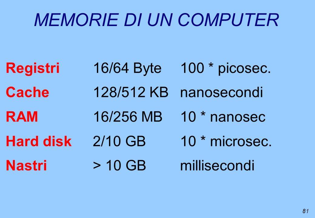 MEMORIE DI UN COMPUTER Registri 16/64 Byte 100 * picosec.