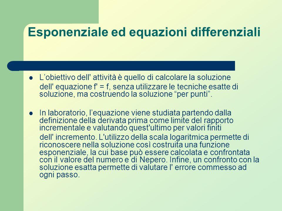 Esponenziale ed equazioni differenziali