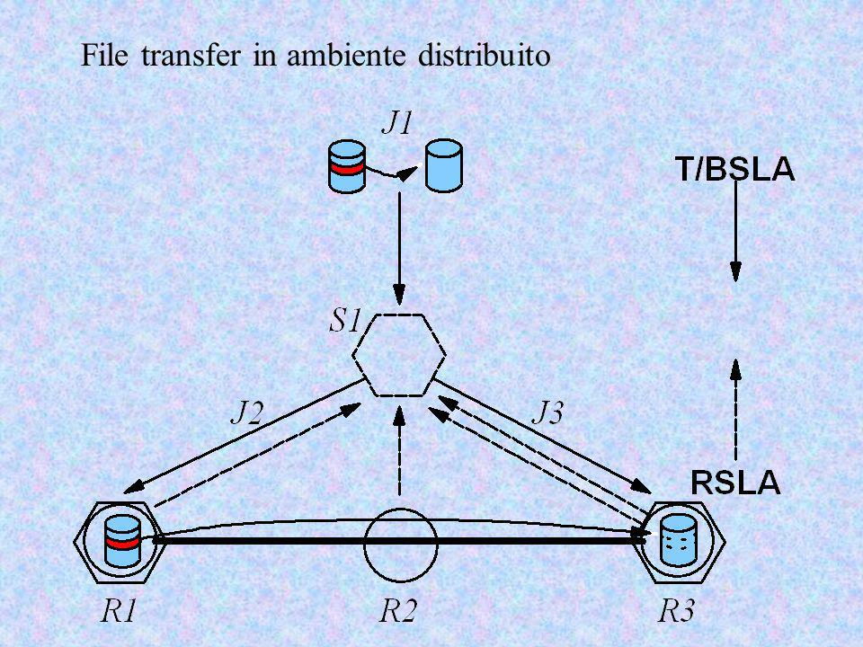 File transfer in ambiente distribuito