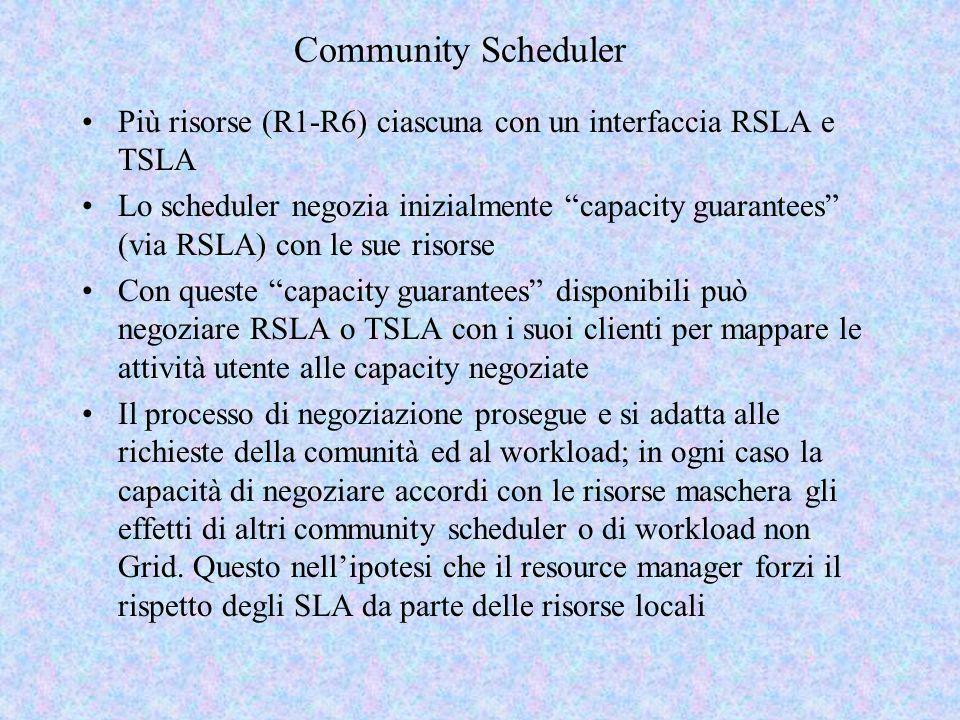 Community Scheduler Più risorse (R1-R6) ciascuna con un interfaccia RSLA e TSLA.