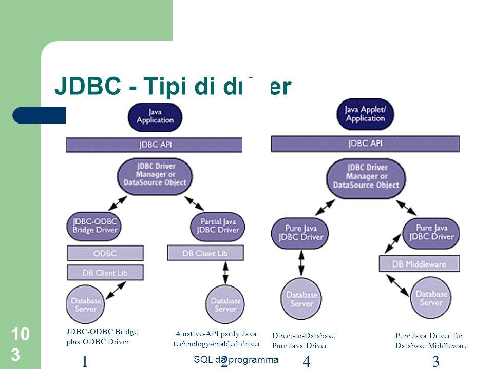 JDBC - Tipi di driver 1 2 3 4 SQL da programma