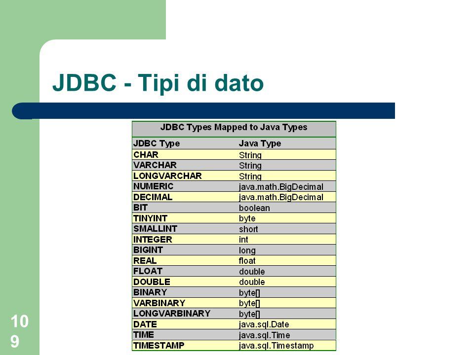 JDBC - Tipi di dato SQL da programma